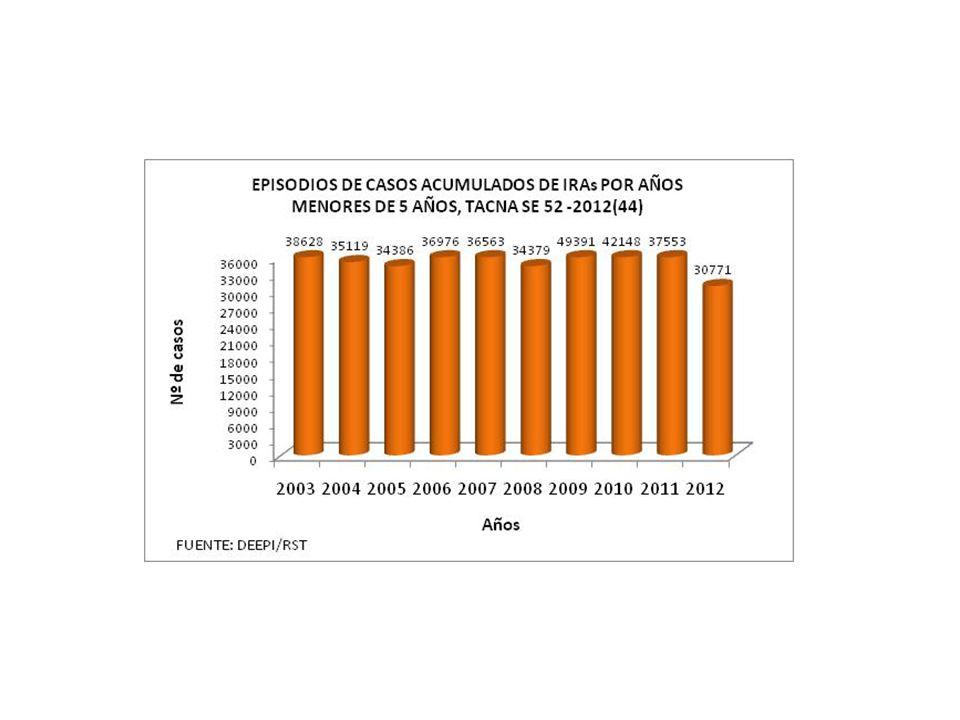 REGION TACNA ACUMULADOS A LA SE 44-2012 DE : IRAS, NEUMONIAS, SOB, DEFUNCIONES SEGÚN HOSPITALES Y MICROREDES HOSPITALES / MICROREDES 2012 T.