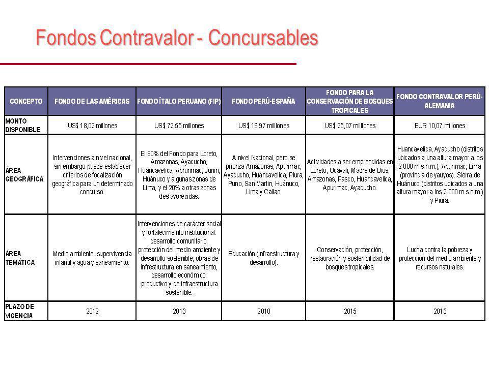 Fondos Contravalor - Concursables