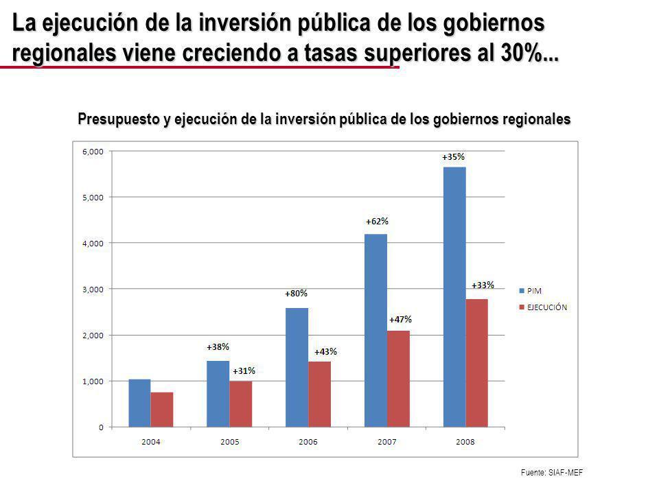 La viabilidad de la inversión pública ha respondido al crecimiento de los recursos disponibles Stock de inversión viable, PIM y ejecución de la inversión pública de los gobiernos regionales Fuente: SIAF-MEF