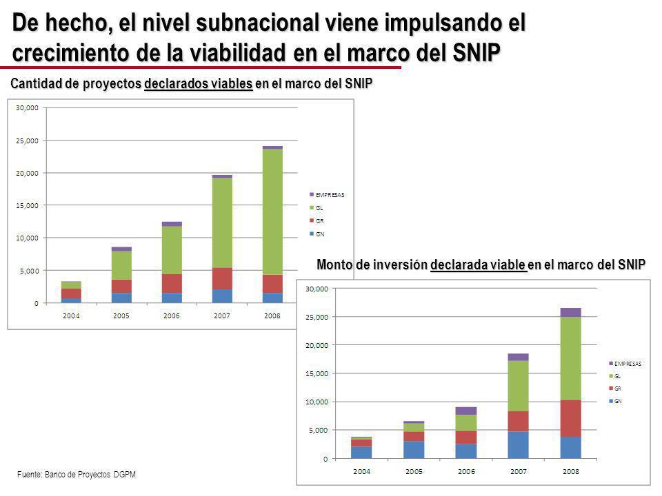De hecho, el nivel subnacional viene impulsando el crecimiento de la viabilidad en el marco del SNIP Cantidad de proyectos declarados viables en el marco del SNIP Fuente: Banco de Proyectos DGPM Monto de inversión declarada viable en el marco del SNIP