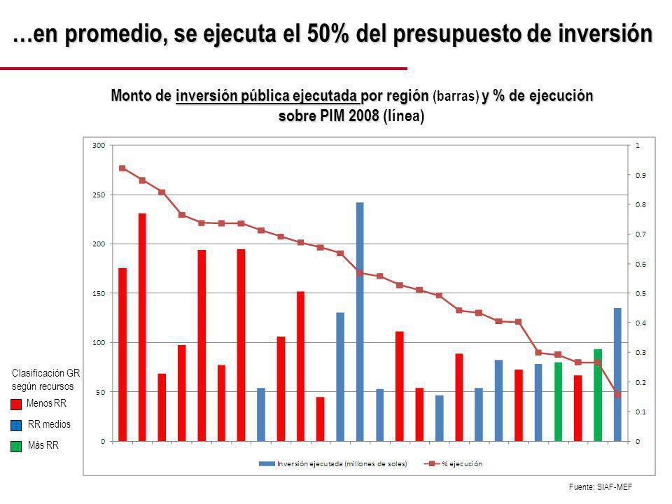 Se nota un impulso en la ejecución de este año… Ejecución de la inversión pública de los gobiernos regionales por meses 2007 – 2008 - 2009