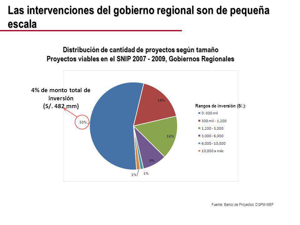 PROGRAMACIÓN DE LA INVERSIÓN PÚBLICA