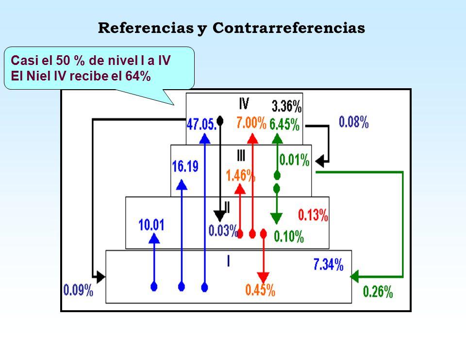 Estudio de Referencias/contrarreferencias. 1999 2000 2001 2002 2003 0 20000 40000 60000 80000 100000 120000 REFERENCIASCONTRARREFERENCIAS