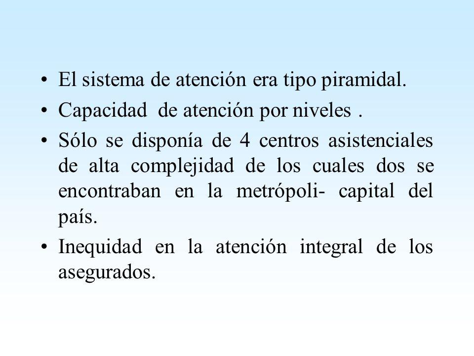 HOSPITALES I POLICLINICOS CENTROS MÉDICOS POSTAS HOSPITALES II HOSPITALES III HOSPITALES IV NIVELES DE ATENCIÓN