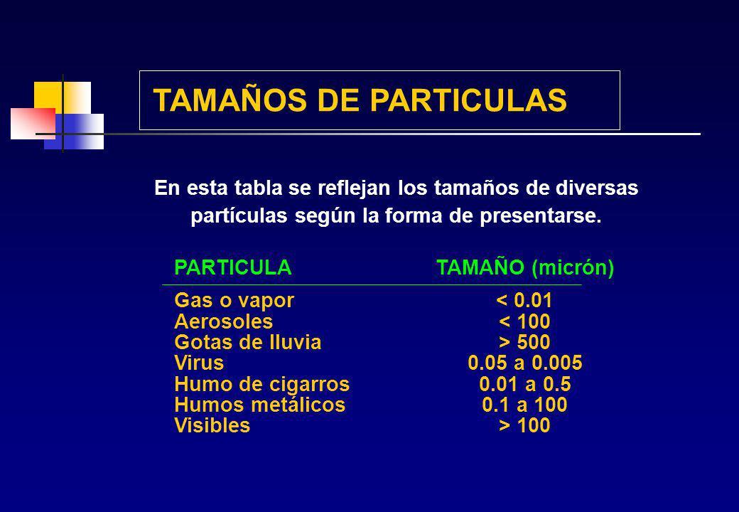 FRACCION RESPIRABLE Polvo respirable es aquella fracción de partículas sólidas de un aerosol industrial capaz de alcanzar los ALVEOLOS PULMONARES y, p