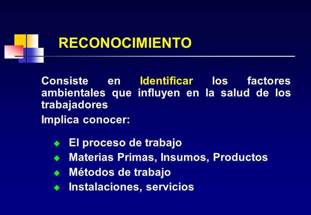 RECONOCIMIENTO Consiste en Identificar los factores ambientales que influyen en la salud de los trabajadores Implica conocer: u El proceso de trabajo u Materias Primas, Insumos, Productos u Métodos de trabajo u Instalaciones, servicios