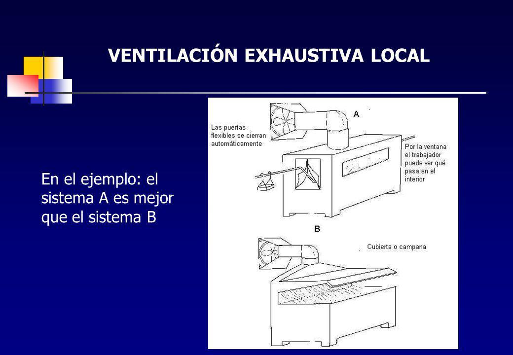 CONTROL DE AGENTES QUÍMICOS 7 VENTILACION LOCAL (EXTRACCION) Elementos constitutivos del sistema de extracción localizada: Campana (una o varias) : Pa