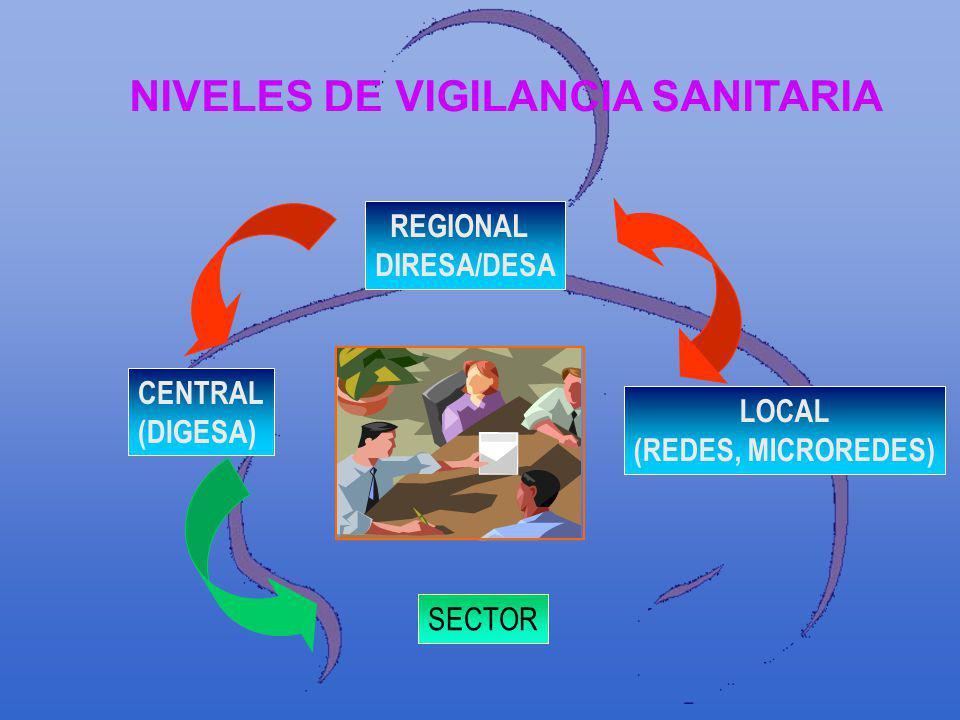 NIVELES DE VIGILANCIA SANITARIA REGIONAL DIRESA/DESA CENTRAL (DIGESA) SECTOR LOCAL (REDES, MICROREDES)