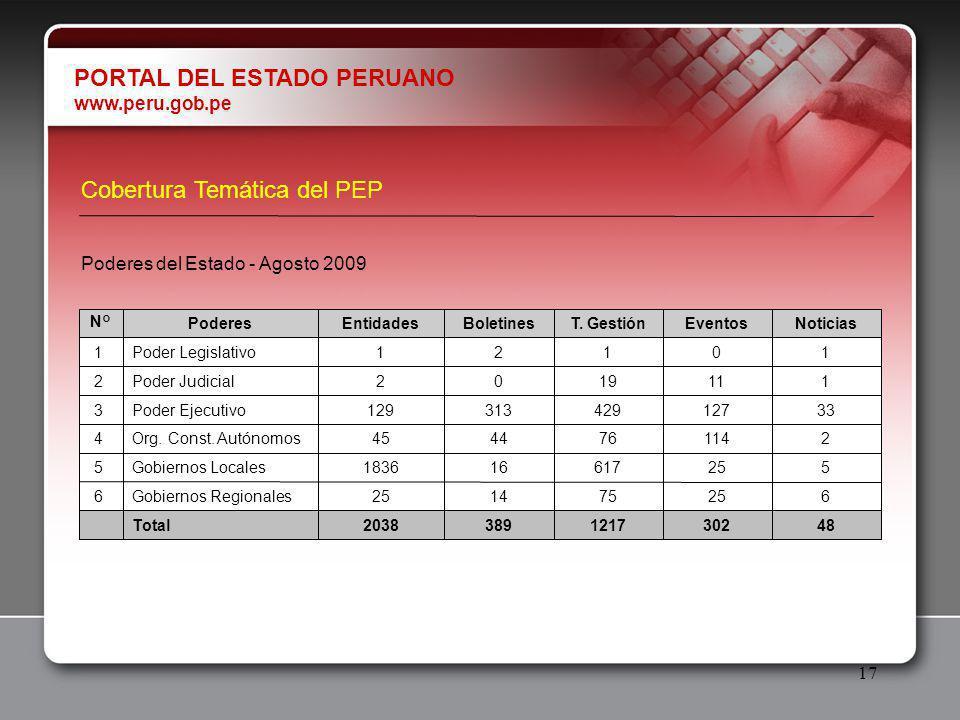 17 PORTAL DEL ESTADO PERUANO www.peru.gob.pe 4830212173892038Total 625751425Gobiernos Regionales6 525617161836Gobiernos Locales5 2114764445Org.