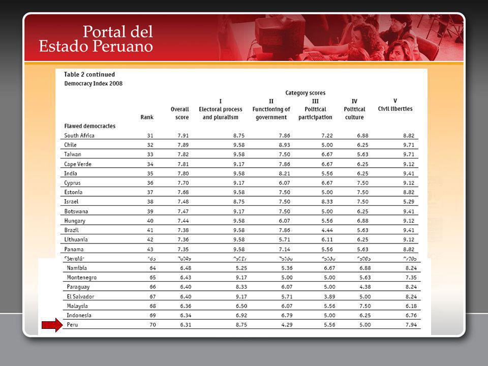 24 Módulos de Mantenimiento http://www.peru.gob.pe/egovadmin/index_instituciones.asp PORTAL DEL ESTADO PERUANO www.peru.gob.pe