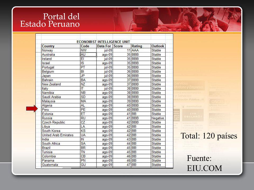 Fuente: EIU.COM Total: 120 países