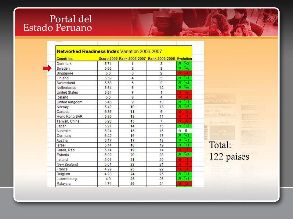 Total: 122 países