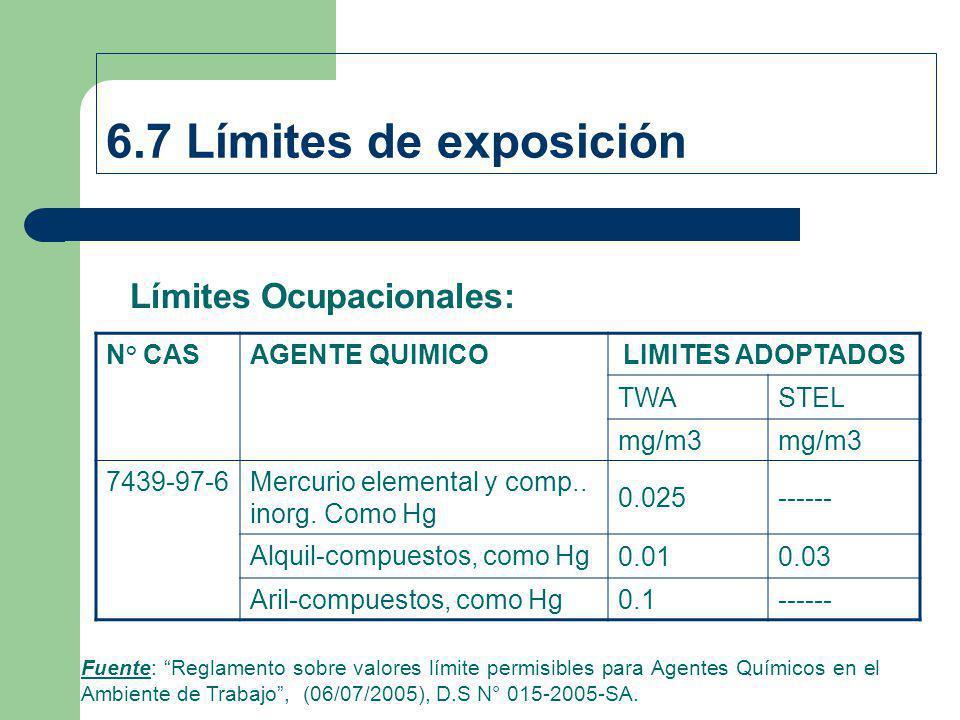 6.7 Límites de exposición Límites Ocupacionales: N° CASAGENTE QUIMICOLIMITES ADOPTADOS TWASTEL mg/m3 7439-97-6Mercurio elemental y comp.. inorg. Como