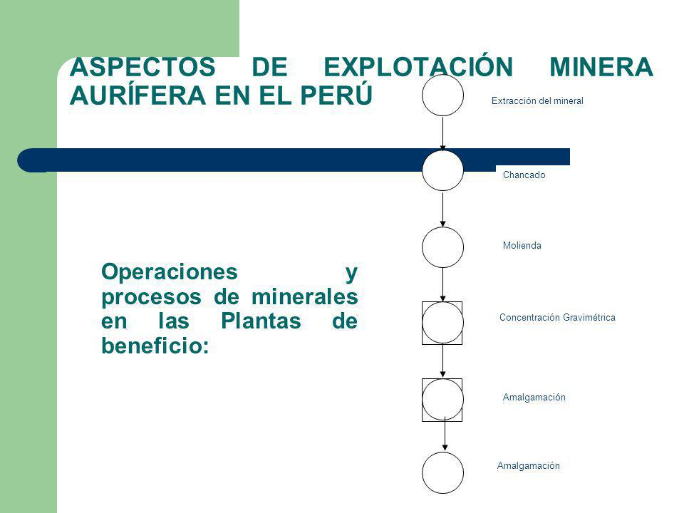 ASPECTOS DE EXPLOTACIÓN MINERA AURÍFERA EN EL PERÚ Operaciones y procesos de minerales en las Plantas de beneficio: Extracción del mineral Chancado Mo
