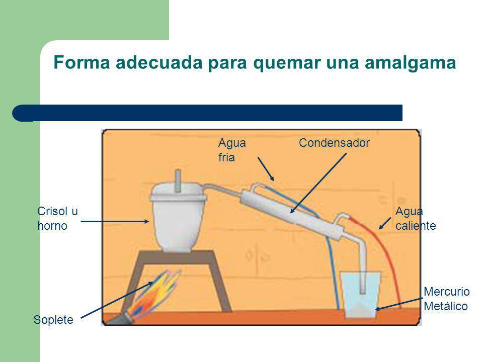 Forma adecuada para quemar una amalgama Soplete Crisol u horno Mercurio Metálico CondensadorAgua fria Agua caliente