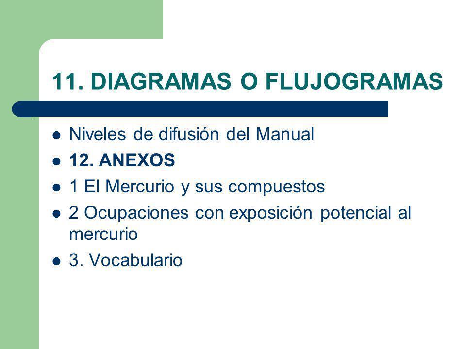 11. DIAGRAMAS O FLUJOGRAMAS Niveles de difusión del Manual 12. ANEXOS 1 El Mercurio y sus compuestos 2 Ocupaciones con exposición potencial al mercuri