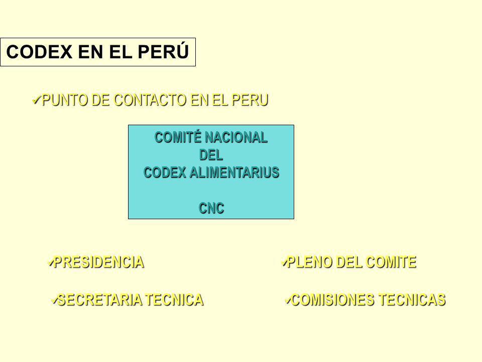 COMITÉ NACIONAL DEL CODEXALIMENTARIUS CODEX ALIMENTARIUSCNC PRESIDENCIA PRESIDENCIA SECRETARIA TECNICA SECRETARIA TECNICA PLENO DEL COMITE PLENO DEL C