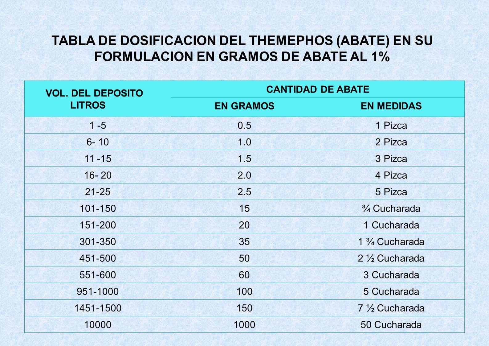 VOL. DEL DEPOSITO LITROS CANTIDAD DE ABATE EN GRAMOSEN MEDIDAS 1 -50.51 Pizca 6- 101.02 Pizca 11 -151.53 Pizca 16- 202.04 Pizca 21-252.55 Pizca 101-15