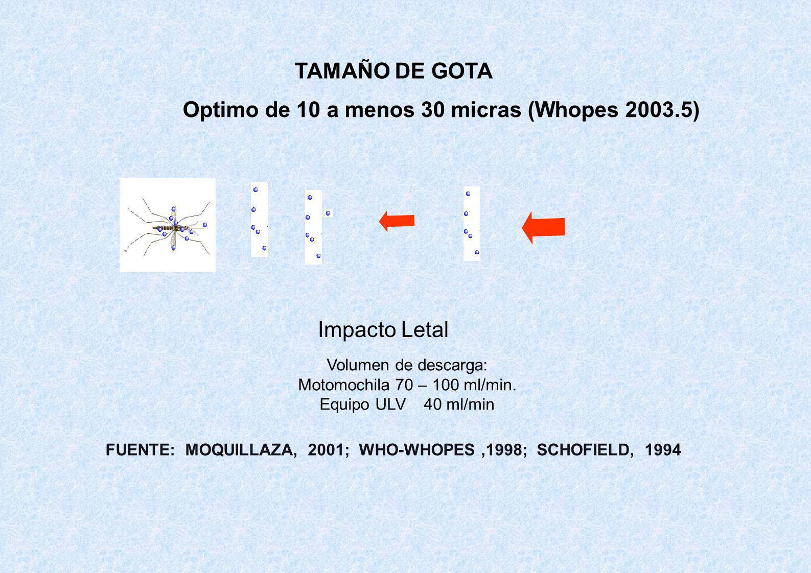 TAMAÑO DE GOTA Optimo de 10 a menos 30 micras (Whopes 2003.5) Impacto Letal Volumen de descarga: Motomochila 70 – 100 ml/min. Equipo ULV 40 ml/min FUE