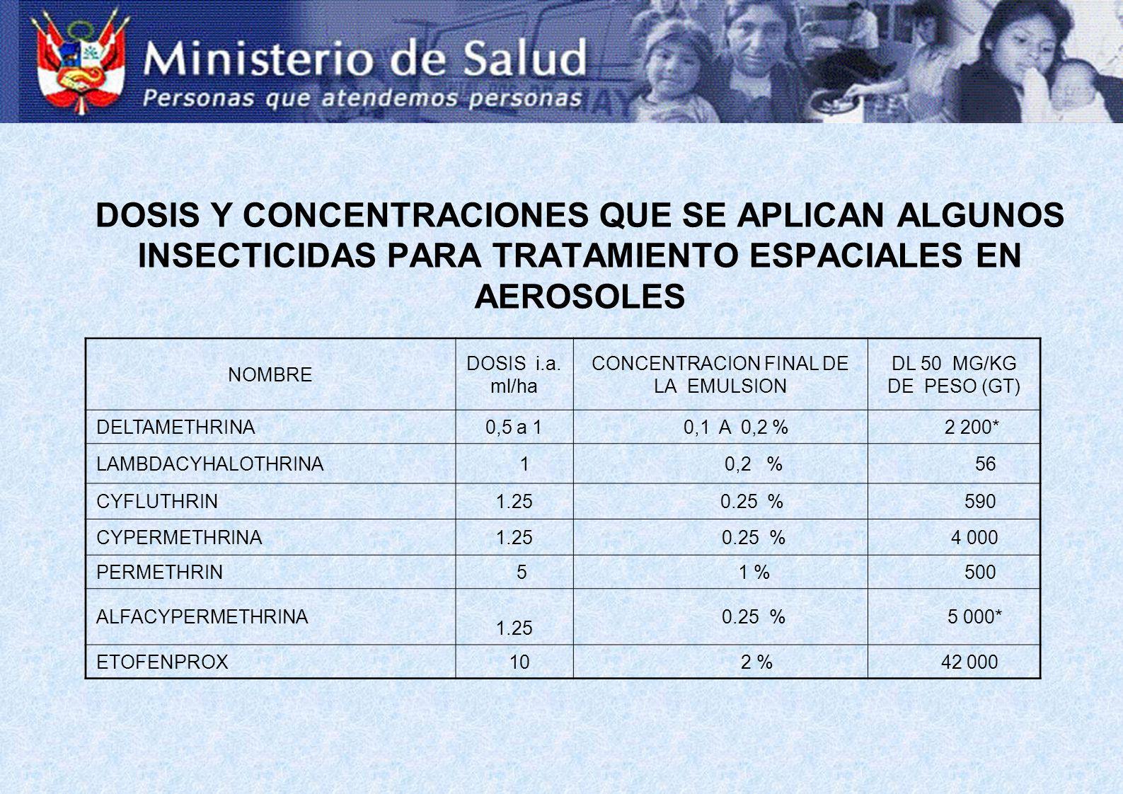 DOSIS Y CONCENTRACIONES QUE SE APLICAN ALGUNOS INSECTICIDAS PARA TRATAMIENTO ESPACIALES EN AEROSOLES NOMBRE DOSIS i.a. ml/ha CONCENTRACION FINAL DE LA