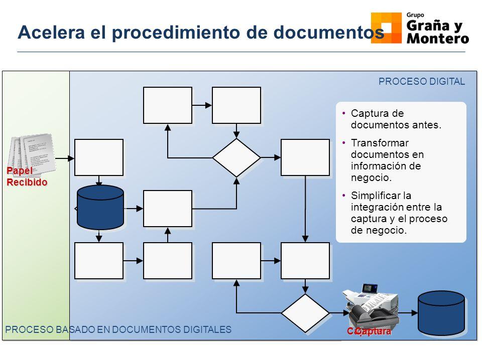 Acelera el procedimiento de documentos PROCESO DIGITAL PapelRecibido PROCESO BASADO EN DOCUMENTOS DIGITALES Captura Captura Captura de documentos ante