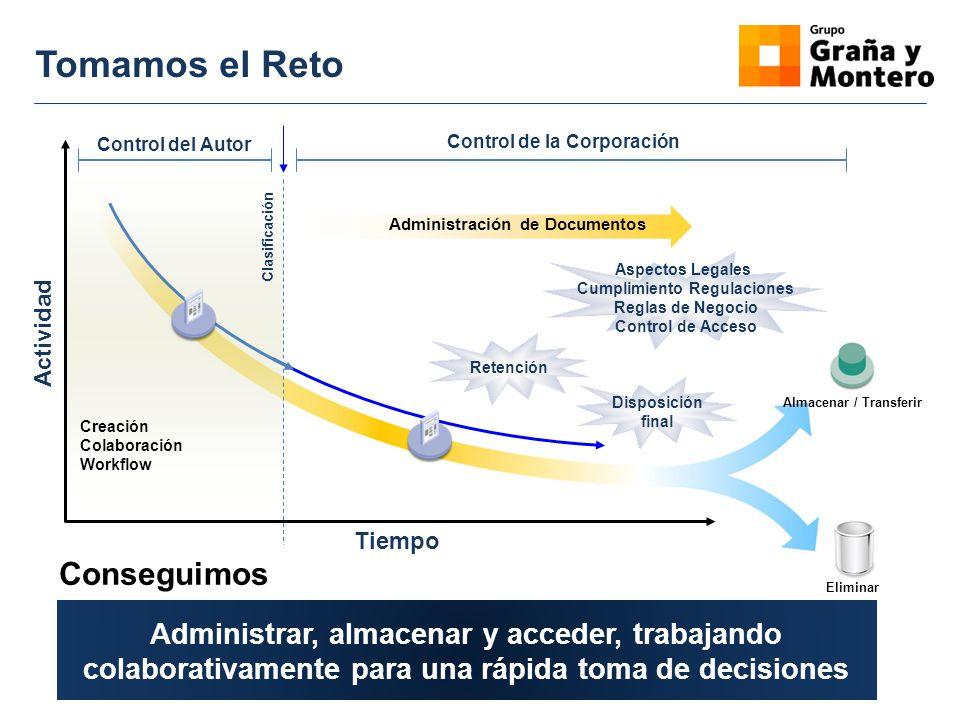 Tomamos el Reto Creación Colaboración Workflow Control del Autor Administración de Documentos Control de la Corporación Almacenar / Transferir Elimina