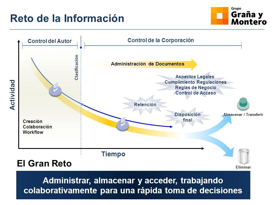Reto de la Información Creación Colaboración Workflow Control del Autor Administración de Documentos Control de la Corporación Almacenar / Transferir