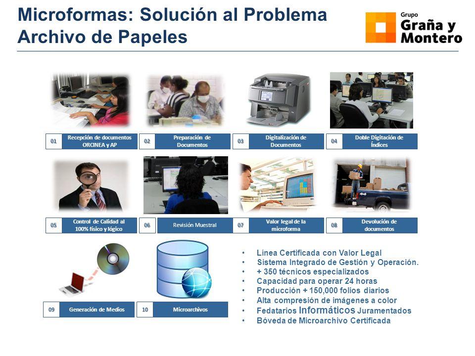 Microformas: Solución al Problema Archivo de Papeles 01 Recepción de documentos ORCINEA y AP02 Preparación de Documentos03 Digitalización de Documento