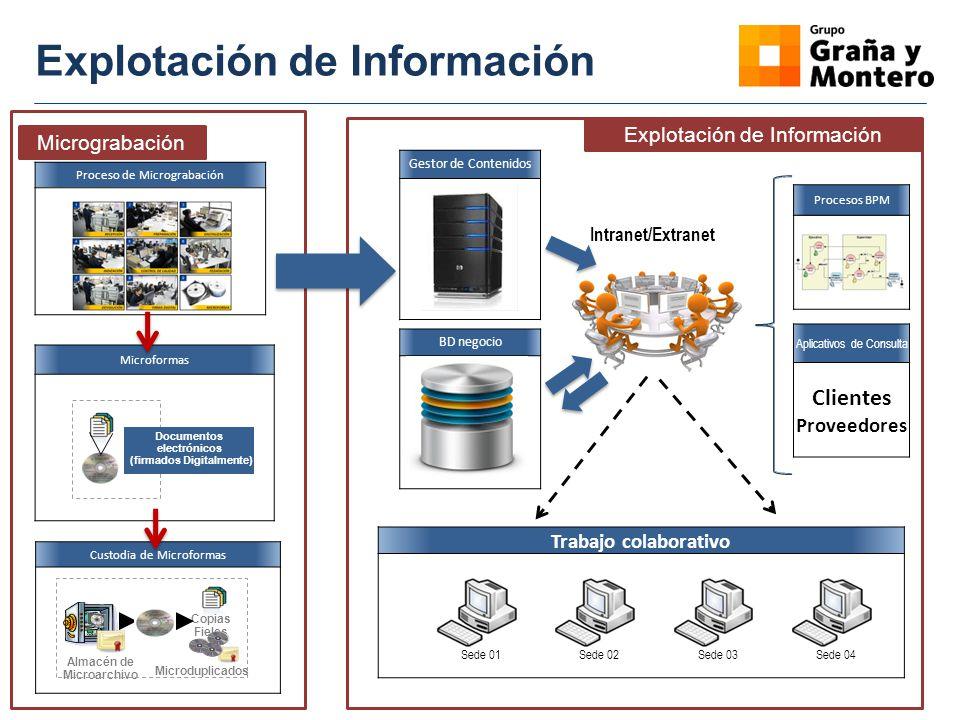 Explotación de Información Proceso de Micrograbación LIBROS Microformas LIBROS Documentos electrónicos (firmados Digitalmente) Custodia de Microformas