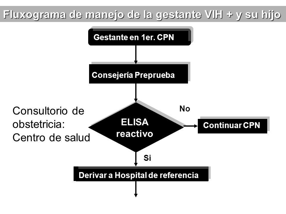 Gestante en 1er. CPN Consejería Preprueba ELISA reactivo Continuar CPN Derivar a Hospital de referencia Fluxograma de manejo de la gestante VIH + y su