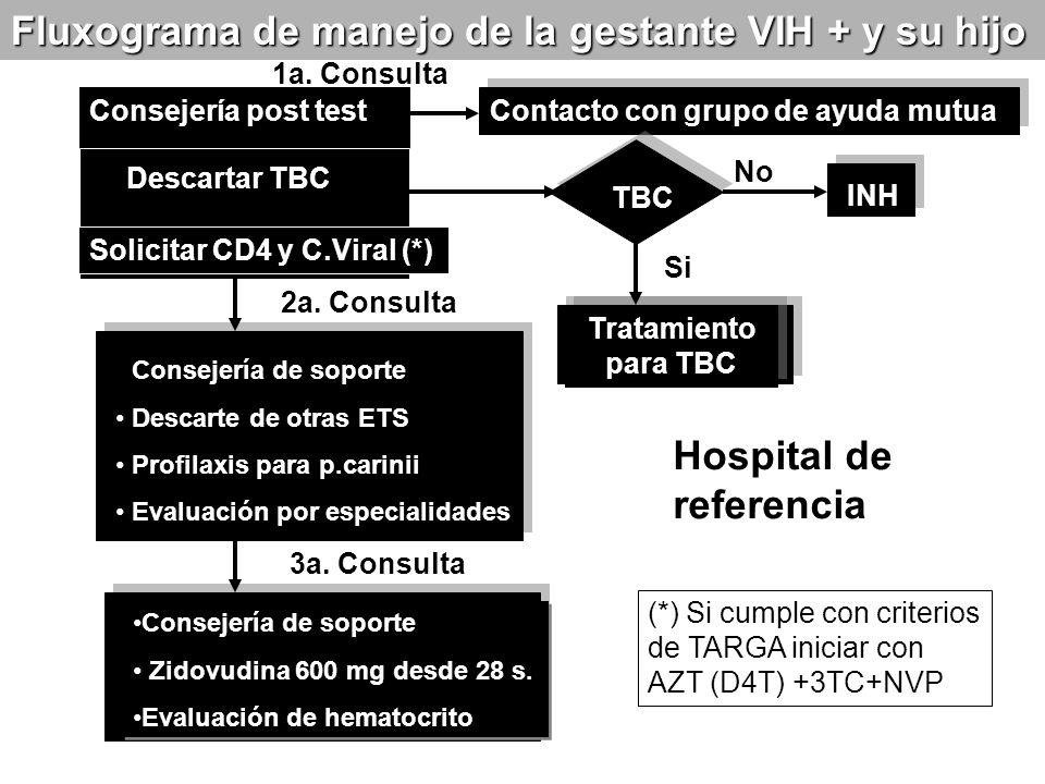 Contacto con grupo de ayuda mutua TBC INH Consejería post test Descartar TBC Solicitar CD4 y C.Viral (*) Consejería de soporte Descarte de otras ETS P