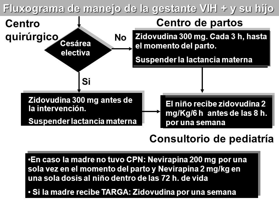Cesárea electiva Zidovudina 300 mg. Cada 3 h, hasta el momento del parto. Suspender la lactancia materna Zidovudina 300 mg. Cada 3 h, hasta el momento