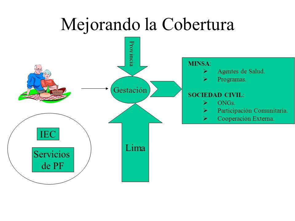 Mejorando la Cobertura IEC Servicios de PF Gestación Lima Provincia MINSA: Agentes de Salud. Programas. SOCIEDAD CIVIL: ONGs. Participación Comunitari
