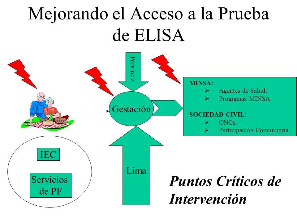 Mejorando el Acceso a la Prueba de ELISA IEC Servicios de PF Gestación Lima Provincia MINSA: Agentes de Salud. Programas MINSA. SOCIEDAD CIVIL: ONGs.
