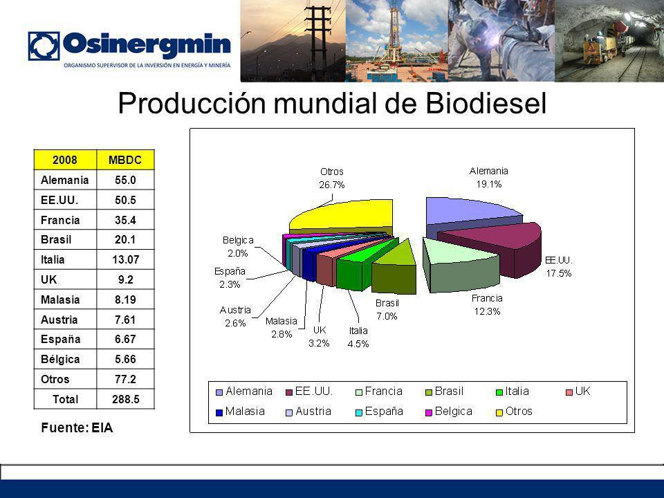 Producción mundial de Biodiesel 2008MBDC Alemania55.0 EE.UU.50.5 Francia35.4 Brasil20.1 Italia13.07 UK9.2 Malasia8.19 Austria7.61 España6.67 Bélgica5.66 Otros77.2 Total288.5 Fuente: EIA