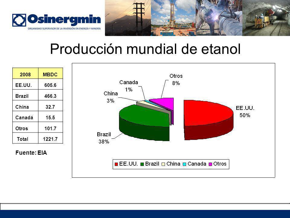 Producción mundial de etanol Fuente: EIA 2008MBDC EE.UU.605.6 Brazil466.3 China32.7 Canadá15.5 Otros101.7 Total1221.7