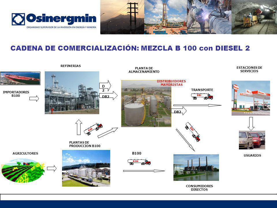 AGRICULTORES CONSUMIDORES DIRECTOS REFINERIAS IMPORTADORES B100 PLANTA DE ALMACENAMIENTO DISTRIBUIDORES MAYORISTAS ESTACIONES DE SERVICIOS USUARIOS TRANSPORTE D2D2 CADENA DE COMERCIALIZACIÓN: MEZCLA B 100 con DIESEL 2 B100 PLANTAS DE PRODUCCION B100 DB2