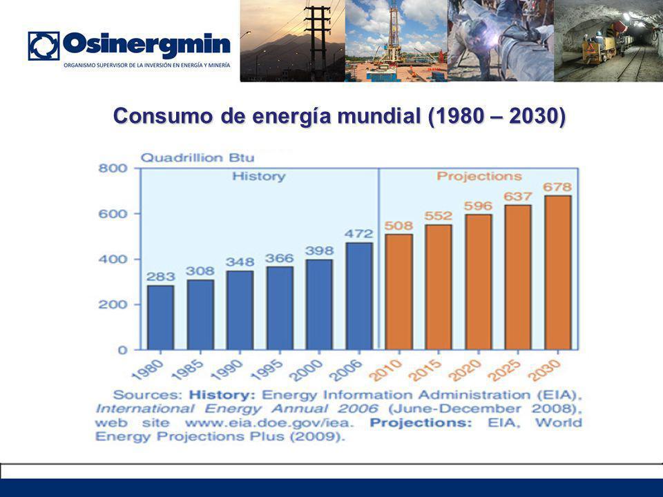 Consumo de energía mundial (1980 – 2030)