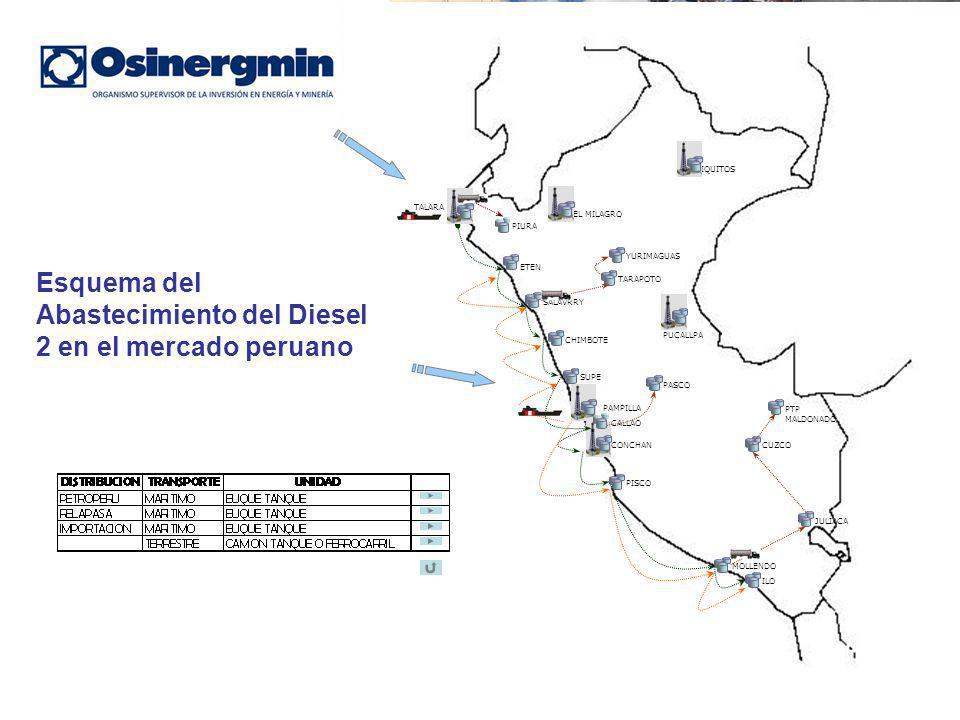 PIURA ETEN SALAVRRY CHIMBOTE SUPE CALLAO CONCHAN PAMPILLA PISCO MOLLENDO ILO JULIACA CUZCO IQUITOS PUCALLPA EL MILAGRO TARAPOTO YURIMAGUAS PASCO TALARA PTP MALDONADO Esquema del Abastecimiento del Diesel 2 en el mercado peruano