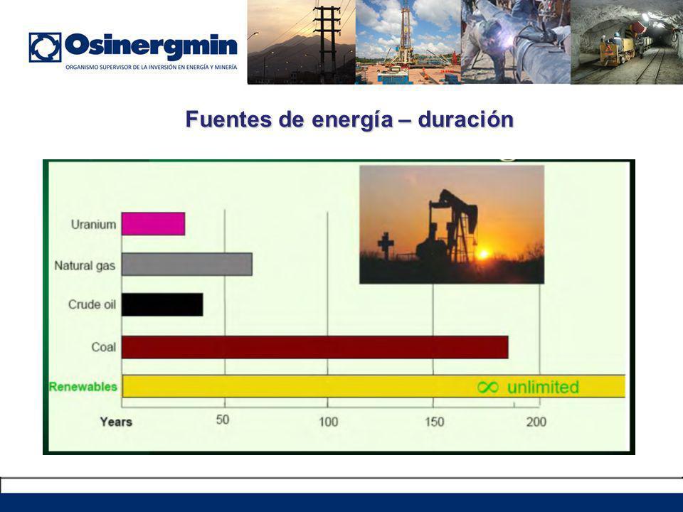 Fuentes de energía – duración