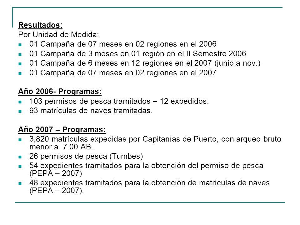 Resultados: Por Unidad de Medida: 01 Campaña de 07 meses en 02 regiones en el 2006 01 Campaña de 3 meses en 01 región en el II Semestre 2006 01 Campaña de 6 meses en 12 regiones en el 2007 (junio a nov.) 01 Campaña de 07 meses en 02 regiones en el 2007 Año 2006- Programas: 103 permisos de pesca tramitados – 12 expedidos.