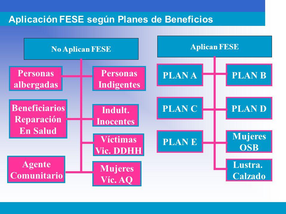 Aplicación FESE según Planes de Beneficios No Aplican FESE Personas albergadas Beneficiarios Reparación En Salud Indult. Inocentes Aplican FESE PLAN A