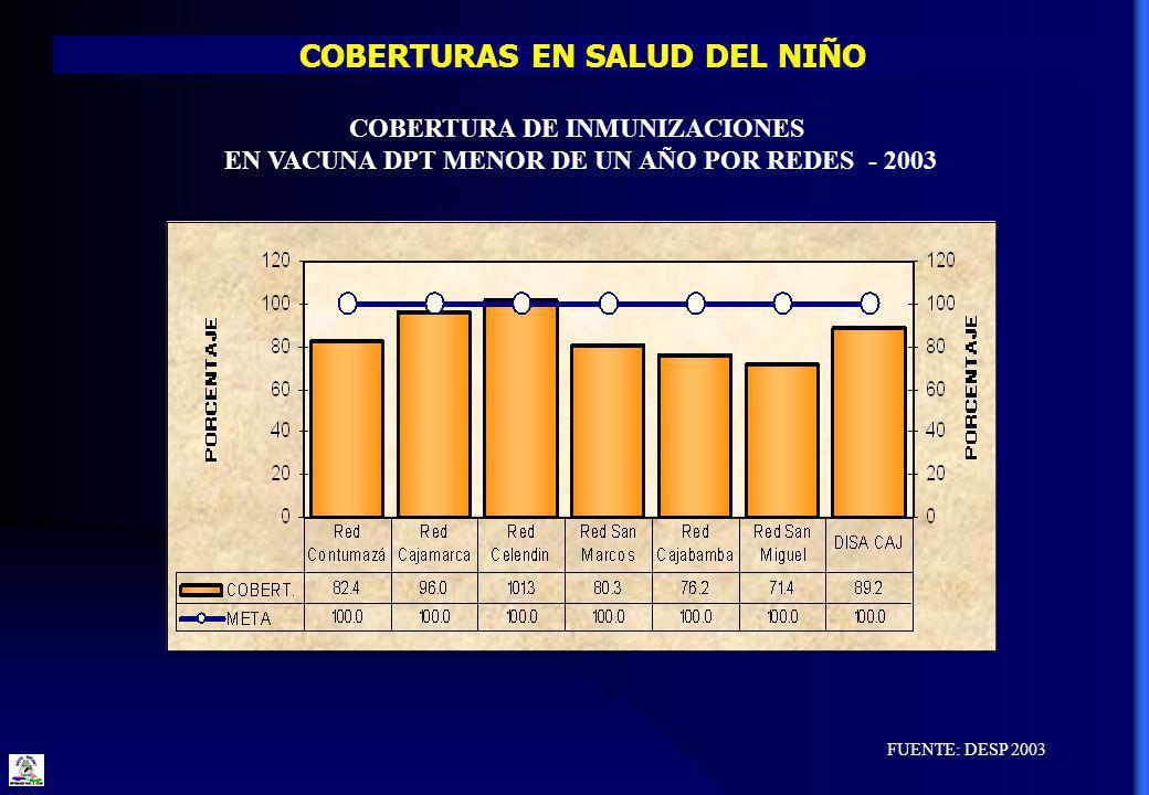 COBERTURAS EN SALUD DEL NIÑO FUENTE: DESP 2003 COBERTURA DE INMUNIZACIONES EN VACUNA DPT MENOR DE UN AÑO POR REDES - 2003