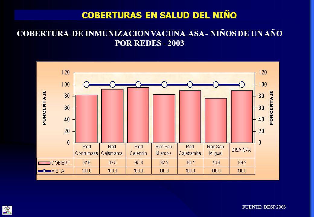 COBERTURAS EN SALUD DEL NIÑO FUENTE: DESP 2003 COBERTURA DE INMUNIZACION VACUNA ASA - NIÑOS DE UN AÑO POR REDES - 2003