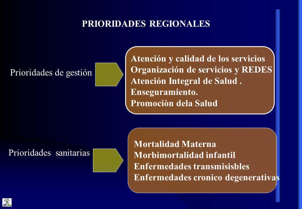 PRIORIDADES REGIONALES Mortalidad Materna Morbimortalidad infantil Enfermedades transmisisbles Enfermedades cronico degenerativas Atención y calidad de los servicios Organización de servicios y REDES Atención Integral de Salud.