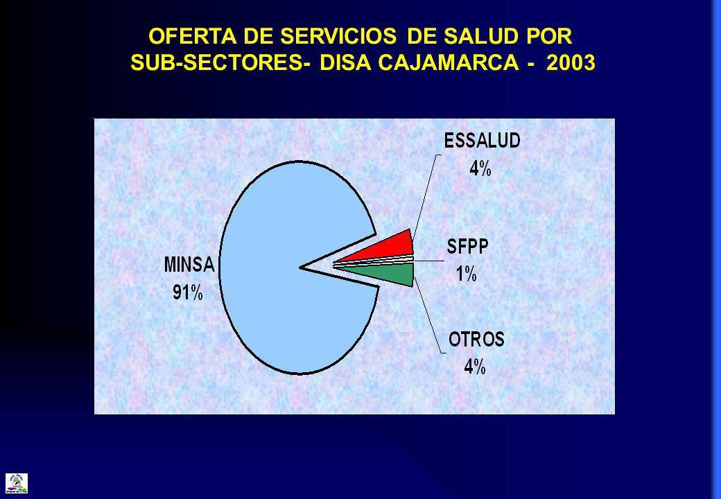 OFERTA DE SERVICIOS DE SALUD POR SUB-SECTORES- DISA CAJAMARCA - 2003