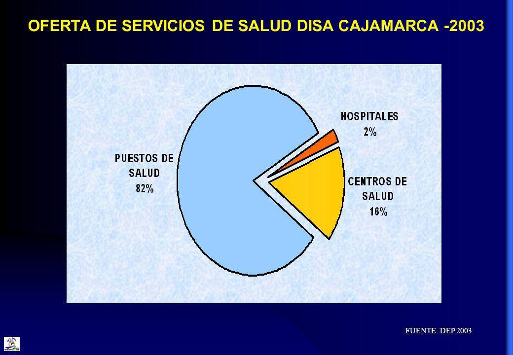 OFERTA DE SERVICIOS DE SALUD DISA CAJAMARCA -2003 FUENTE: DEP 2003