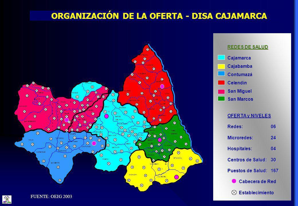   ORGANIZACIÓN DE LA OFERTA - DISA CAJAMARCA REDES DE SALUD Cajamarca Cajabamba Contumazá Celendín San Miguel San Marcos OFERTA y NIVELES Redes:06 Microredes: 24 Hospitales:04 Centros de Salud:30 Puestos de Salud:167 Cabecera de Red Establecimiento FUENTE: OEIG 2003