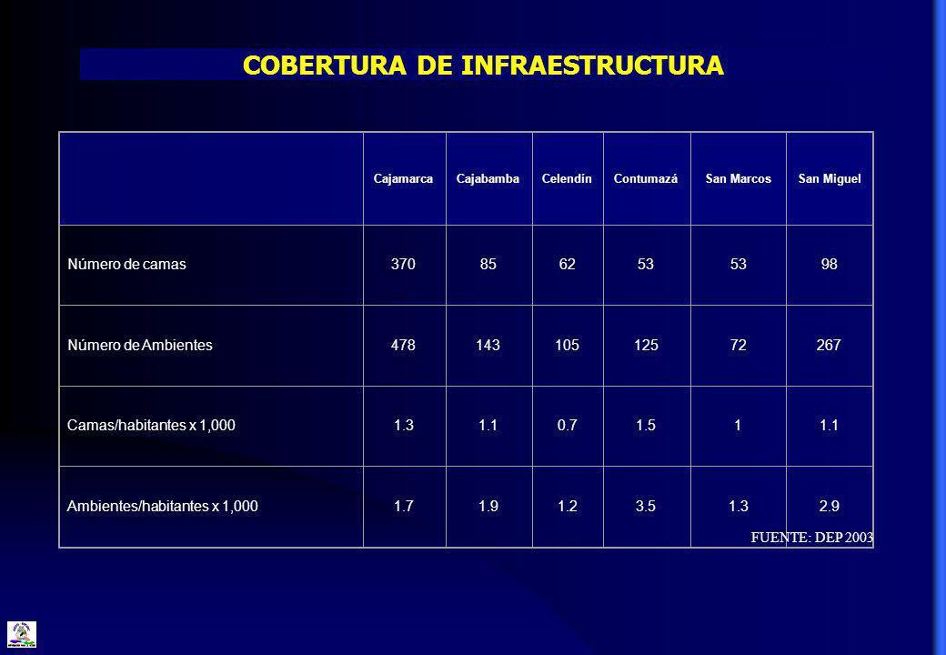 . CajamarcaCajabambaCelendínContumazáSan MarcosSan Miguel Número de camas370856253 98 Número de Ambientes47814310512572267 Camas/habitantes x 1,0001.31.10.71.511.1 Ambientes/habitantes x 1,0001.71.91.23.51.32.9 COBERTURA DE INFRAESTRUCTURA FUENTE: DEP 2003