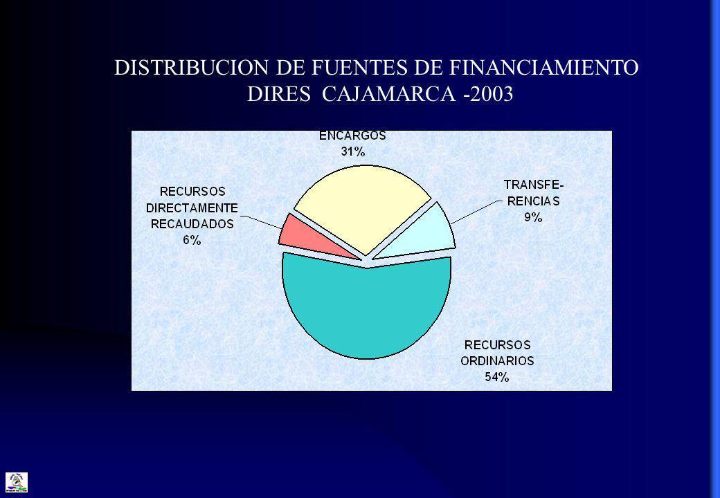 DISTRIBUCION DE FUENTES DE FINANCIAMIENTO DIRES CAJAMARCA -2003